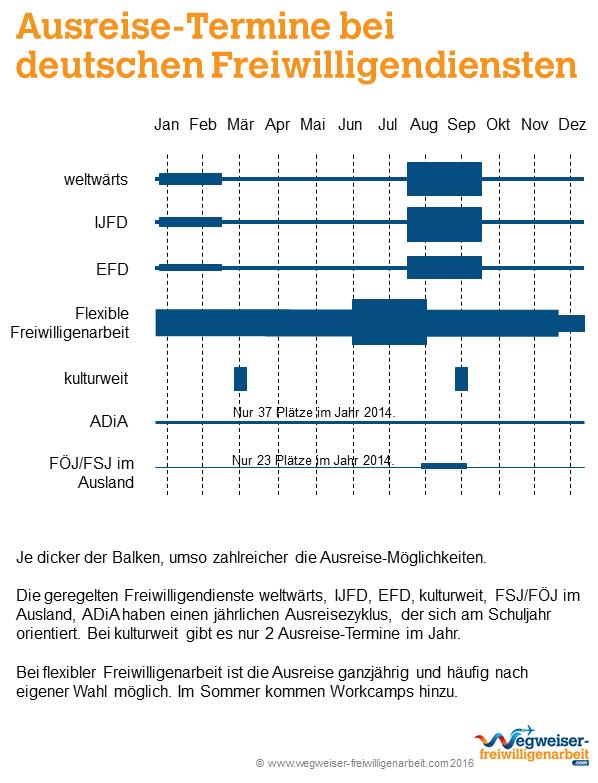 Ausreise-Termine deutscher Freiwilligendienste