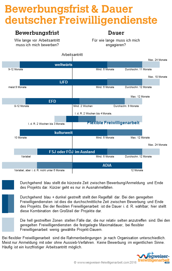 Bewerbungsfristen und Dauer deutscher Freiwilligendienste