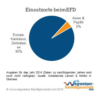 Einsatzorte des EFD