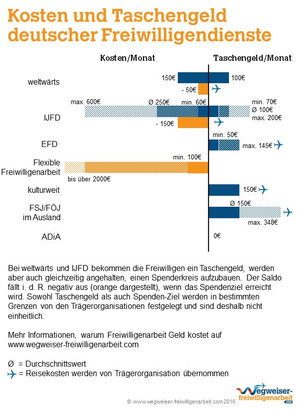 Kosten und Taschengeld deutscher Freiwilligendienste