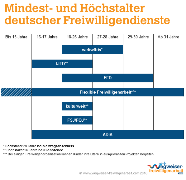 Mindestalter und Höchstalter deutscher Freiwilligendienste