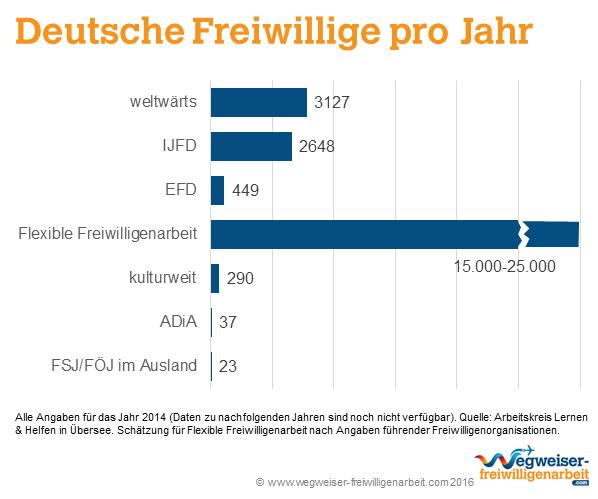 deutsche freiwillige pro jahr in freiwilligendiensten - Lebenslauf Auslandsaufenthalt